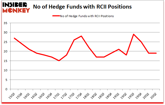Is RCII A Good Stock To Buy?