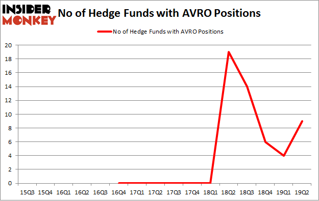 No of Hedge Funds with AVRO Positions