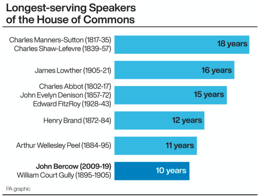 Where mr Bercow stands in the list of longest-serving Speakers (PA)