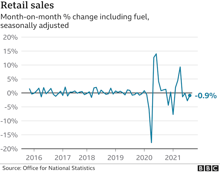 Chart showing retail sales