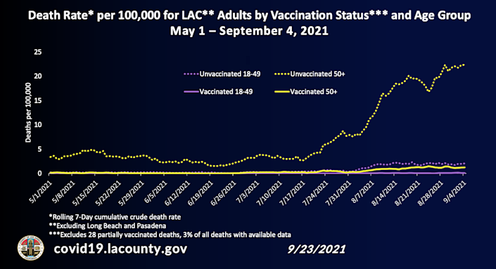 Death rate per 100,000 population for adults in LA County by vaccination status and age group