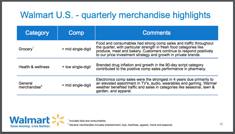 Walmart Q2 2018 Sales Earnings Beat Expectations