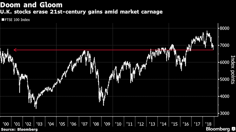 U.K. Stocks Have Lost All Their 21st Century Gains