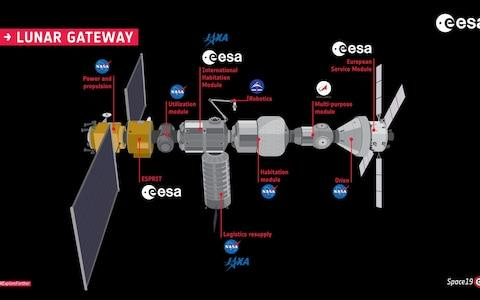 The gateway will have modules built by different space agencies including the Japanese, US and Europe - Credit: ESA