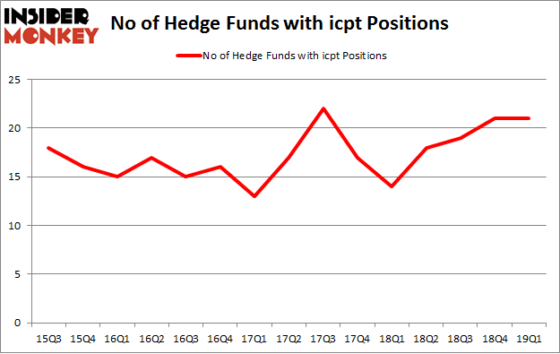 No of Hedge Funds with ICPT Positions