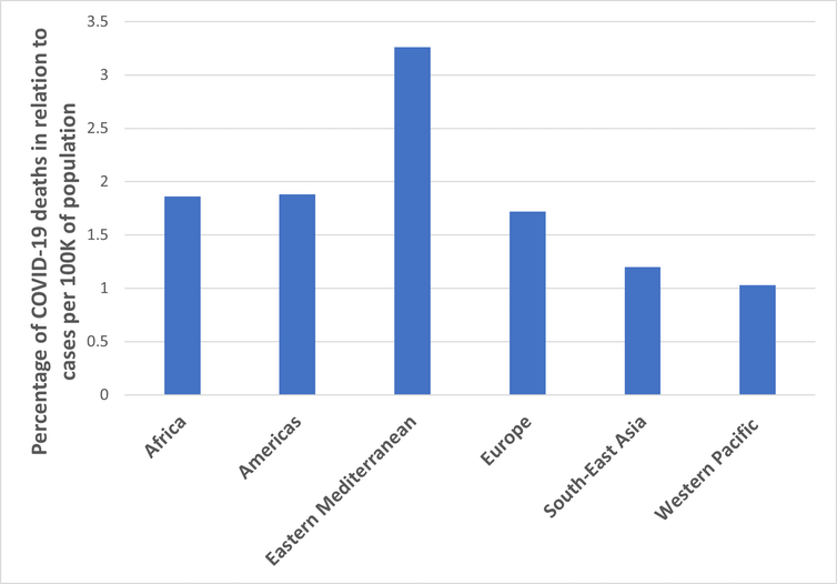 Graph showing the percentage of deaths relative to case numbers in a variety of regions representing 222 countries/