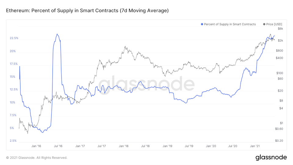 Smart Contract Supply