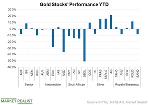 Why the Risk-to-Reward Ratio Could Favor Gold Bulls Now