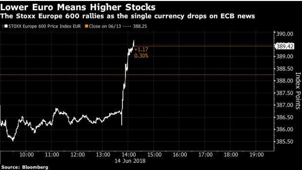European stocks jumped, while the euro slumped against the dollar after the ECB indicated that it will not raise interest rates before summer 2019.