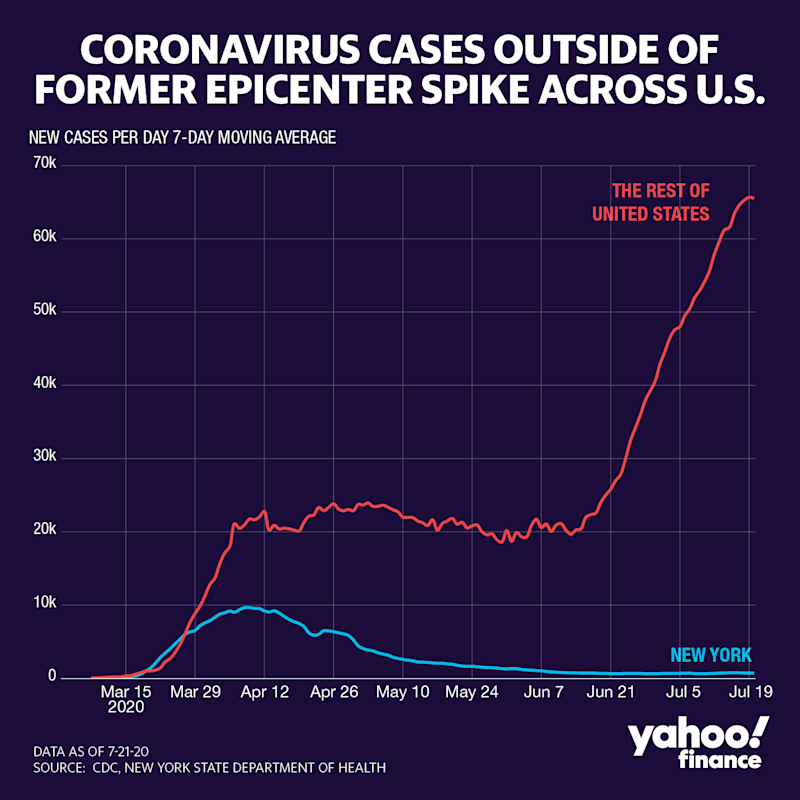 Cases are rising outside New York. (Graphic: David Foster/Yahoo Finance)