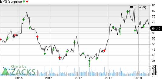 Kohl's Corporation Price and EPS Surprise