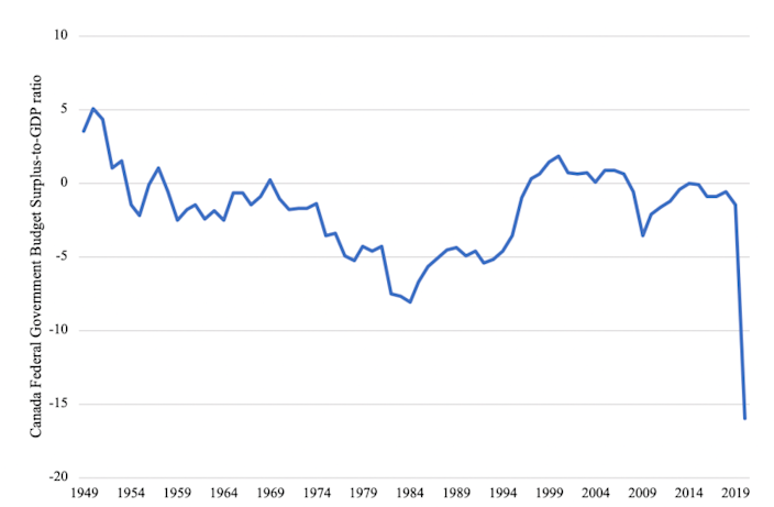 Canada Federal Government Surplus-To-GDP Ratio <br>Source: Government of Canada