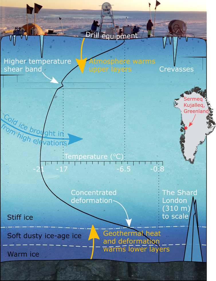 """<span class=""""caption"""">Our temperature results (black line). The coldest ice is in the very centre of the ice column, heated at the surface by the atmosphere and at the bottom by the ice deforming around itself and heat radiated out from the Earth.</span> <span class=""""attribution""""><span class=""""source"""">Robert Law</span></span>"""