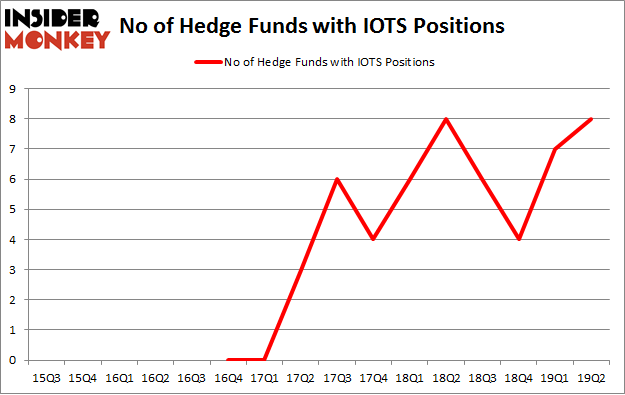 No of Hedge Funds with IOTS Positions