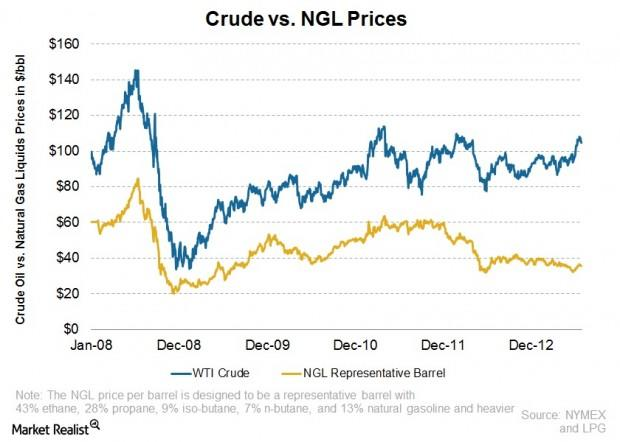 Why natural gas liquids prices slipped as oil prices decreased