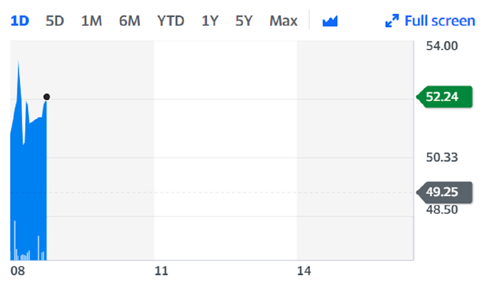 Lookers shares rose more than 6% on Thursday on the back of the update. Chart: Yahoo Finance