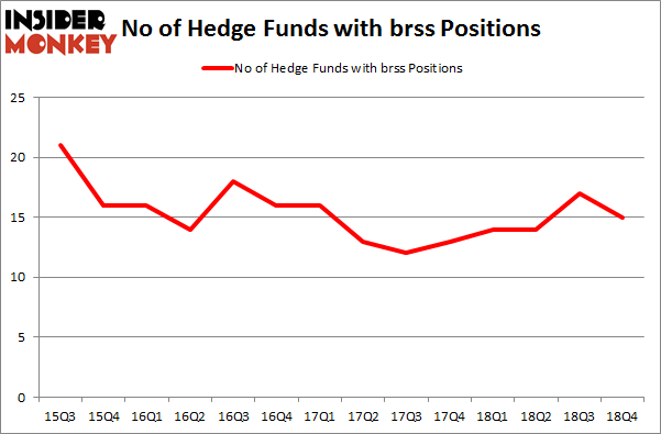 No of Hedge Funds with BRSS Positions