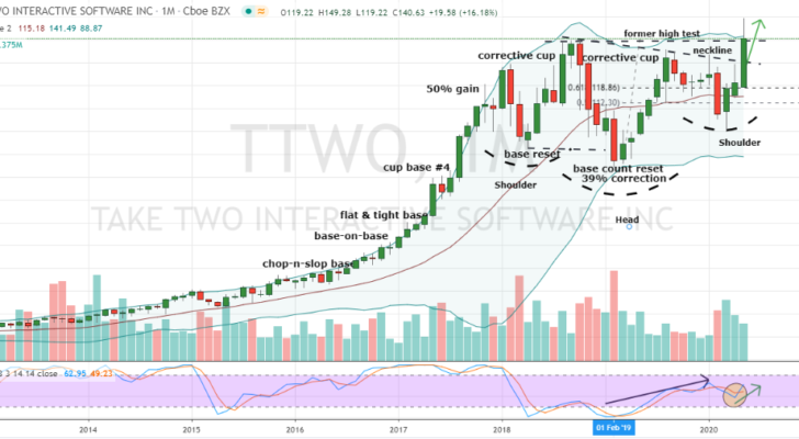 TTWO stock chart: News Stocks to Buy: Take-Two Interactive (TTWO)