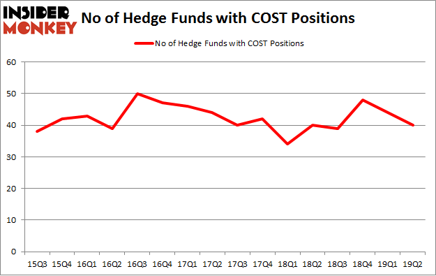 No of Hedge Funds with COST Positions