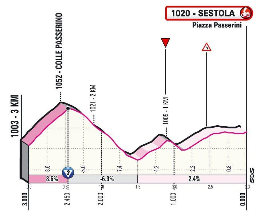 Stage four finale -Giro d'Italia 2021, stage four – live race updates