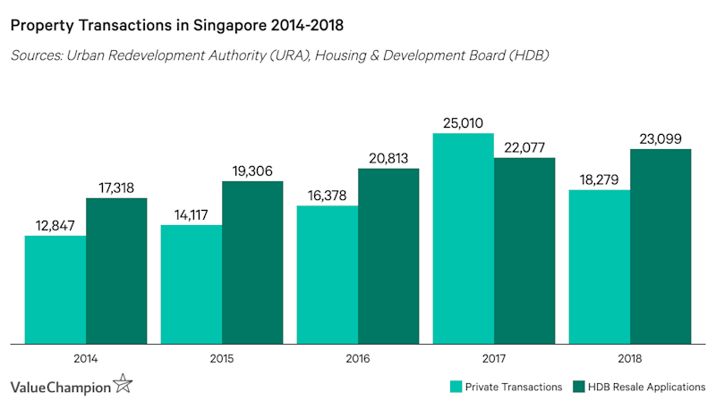 Property Transactions in Singapore 2014-2018
