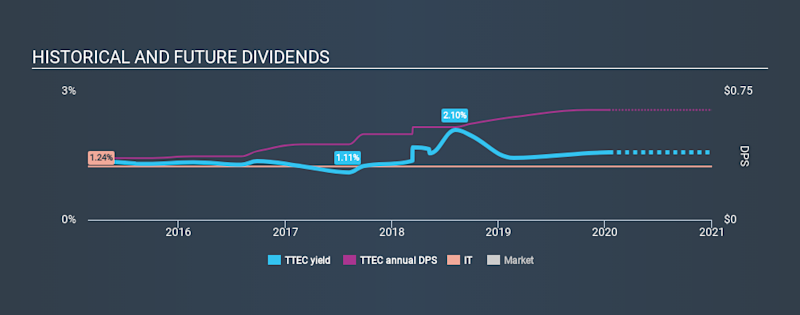 NasdaqGS:TTEC Historical Dividend Yield, January 15th 2020