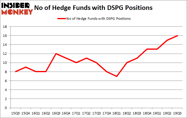 Is DSPG A Good Stock To Buy?