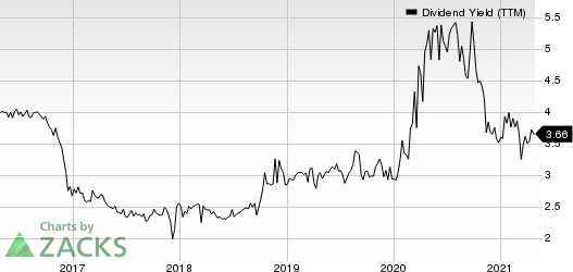 First Guaranty Bancshares, Inc. Dividend Yield (TTM)