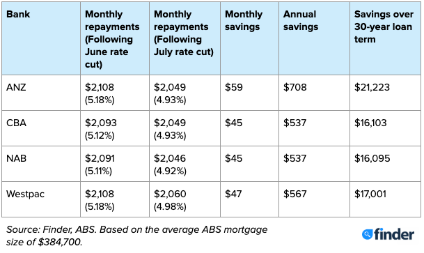 The monthly and annual savings for borrowers with the new big four variable home loan rates. Results based off on the average mortgage size over 30 years. Source: Finder