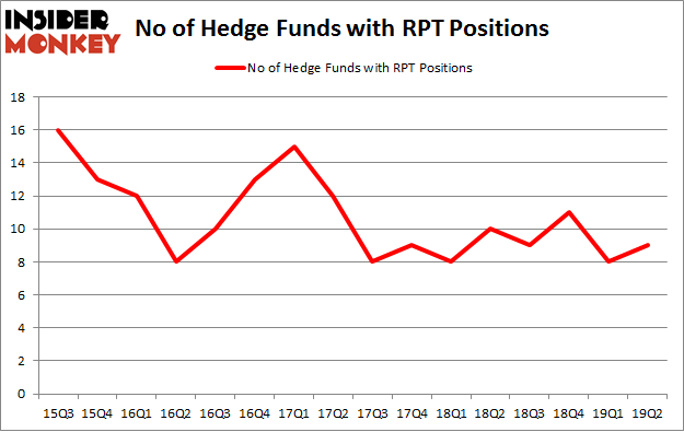 No of Hedge Funds with RPT Positions