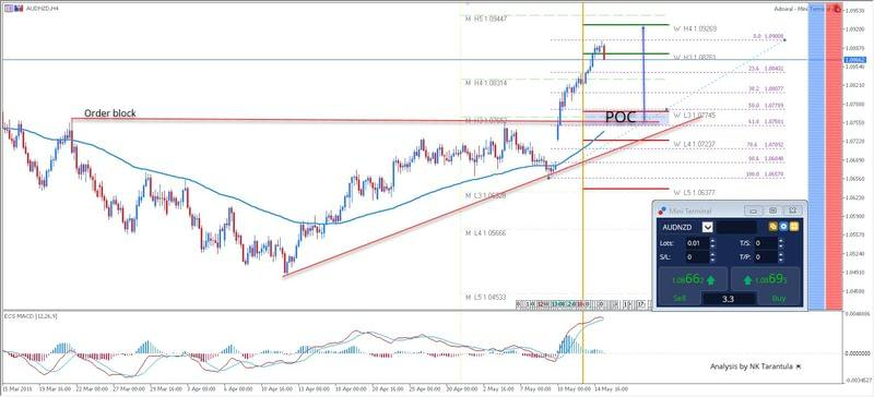 AUD/NZD Strong Uptrend Continues