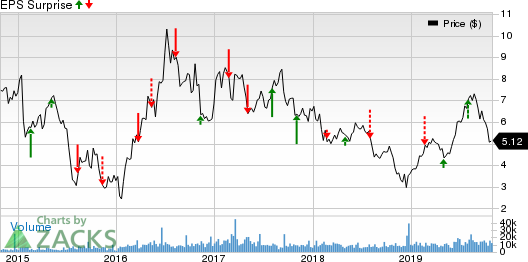 Alamos Gold Inc. Price and EPS Surprise