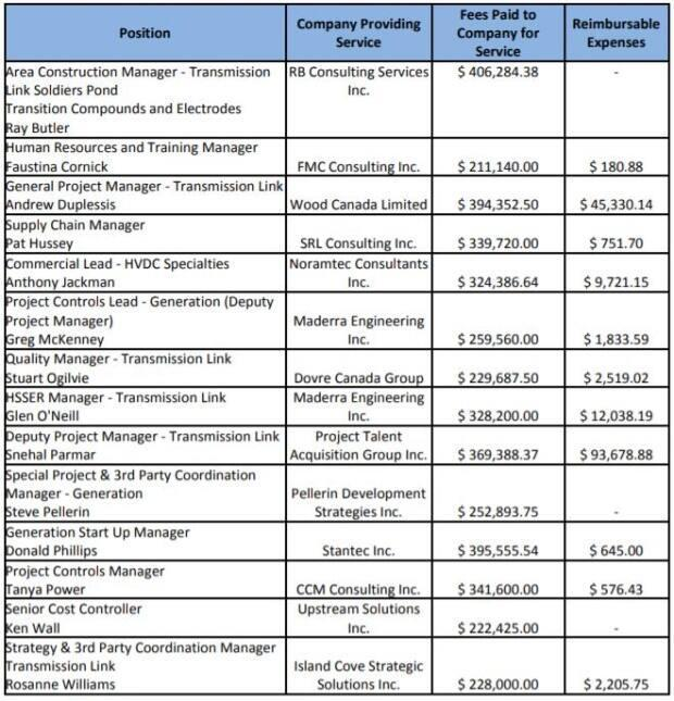 This is a list of 14 senior contractors working on the Lower Churchill Project, and their compensation for 2019.
