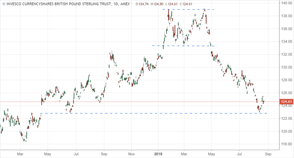 Trade of the Day: Guggenheim CurrencyShares British Pound (NYSEARCA:FXB)