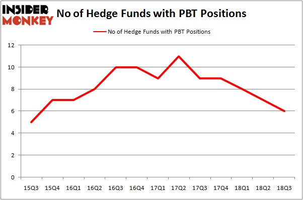 No of Hedge Funds PTB Positions