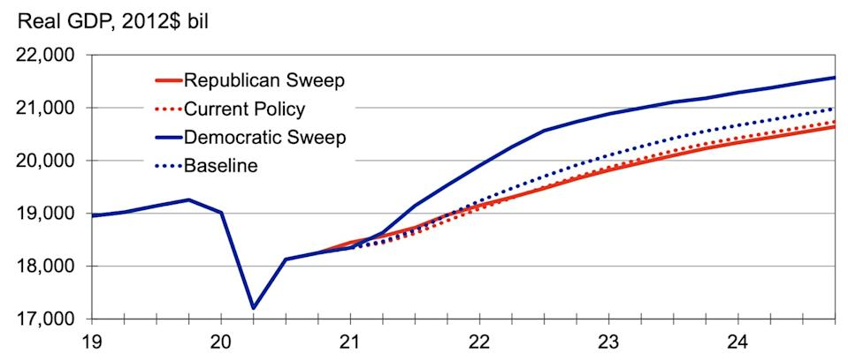 Graph shows how a Democratic sweep would be better for economic growth than other election outcomes, according to Moody's