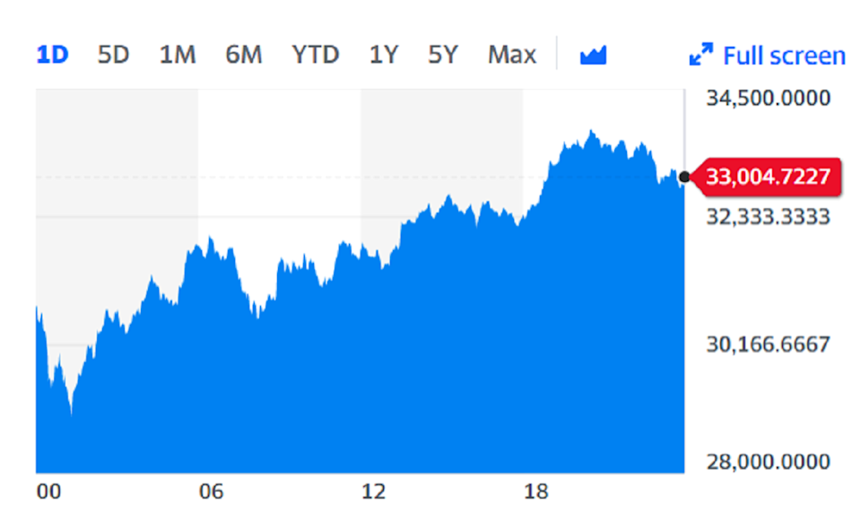 The digital currency, which has soared to all-time highs of around $42,000 in January, is now trading at around $33,000 per coin as of Saturday afternoon. Chart: Yahoo Finance