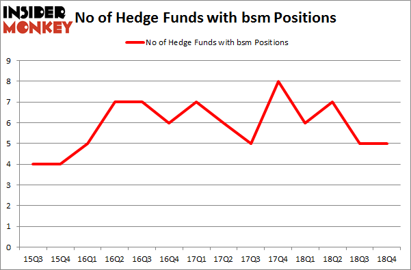 No of Hedge Funds With BSM Positions