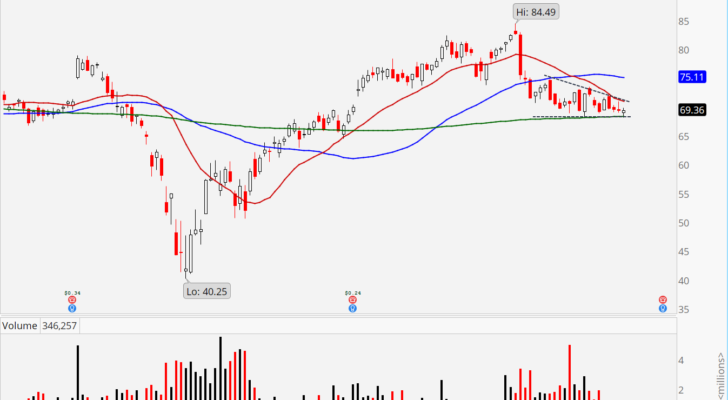 GoDaddy (GDDY) stock showing descending triangle