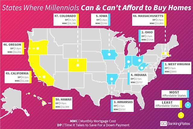 Where millennials can and can't afford to buy a home.