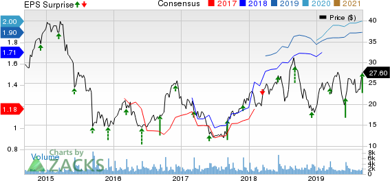 Zumiez Inc. Price, Consensus and EPS Surprise