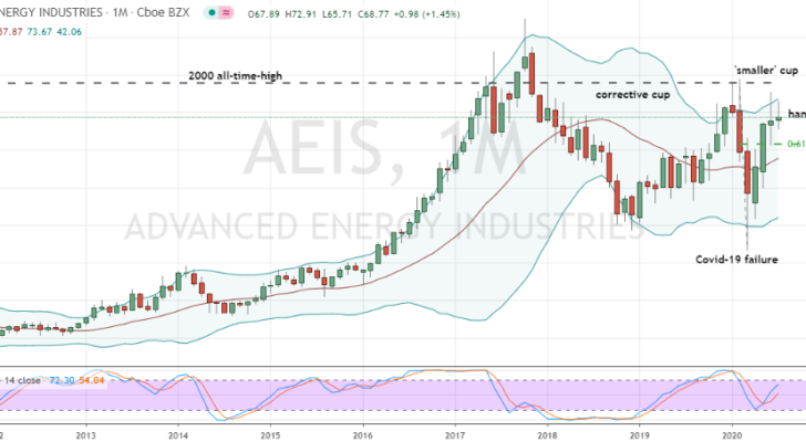 Advanced Energy (AEIS) bullish monthly cup forming at prior highs