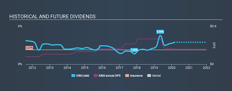 NasdaqCM:KINS Historical Dividend Yield, February 22nd 2020