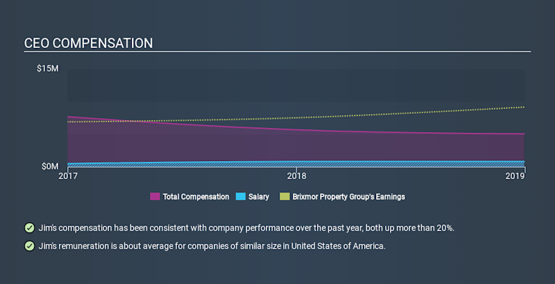 NYSE:BRX CEO Compensation, January 26th 2020
