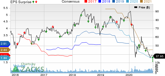 Kirby Corporation Price, Consensus and EPS Surprise