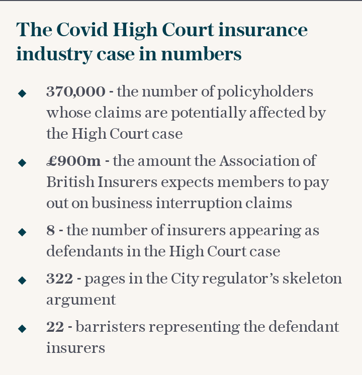 The Covid High Court insurance industry case in numbers