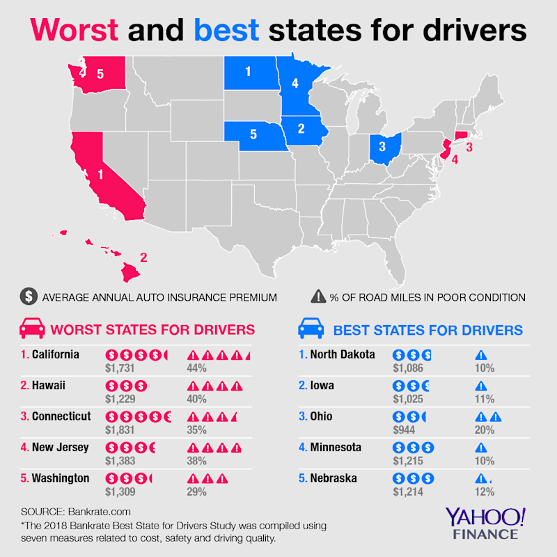Worst and best U.S. states for drivers on