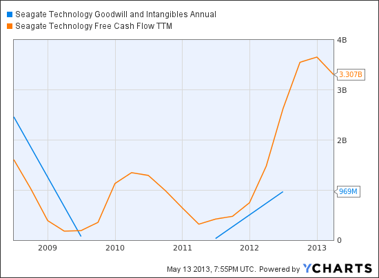 STX Goodwill and Intangibles Annual Chart