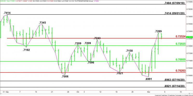 Aud usd chart live forex room lightstone real estate investments