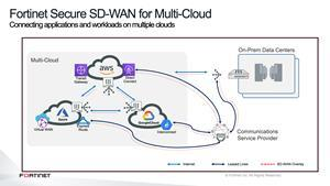 Fortinet Secure SD-WAN for Multi-Cloud Connecting applications and workloads on multiple clouds